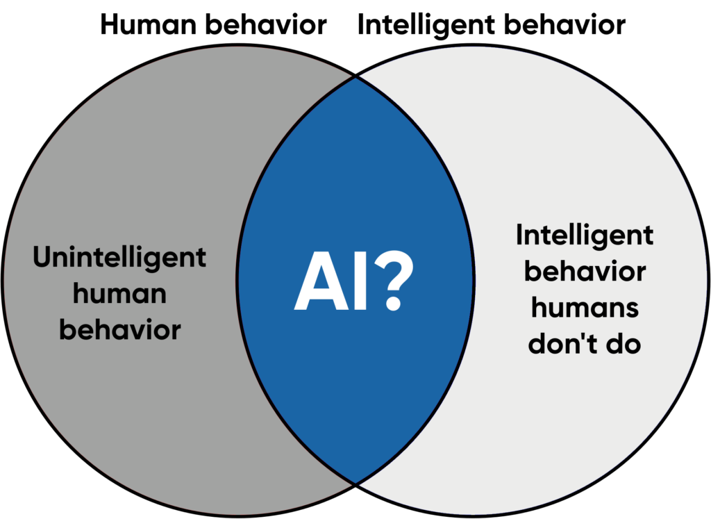 Human behavior vs. intelligent behavior